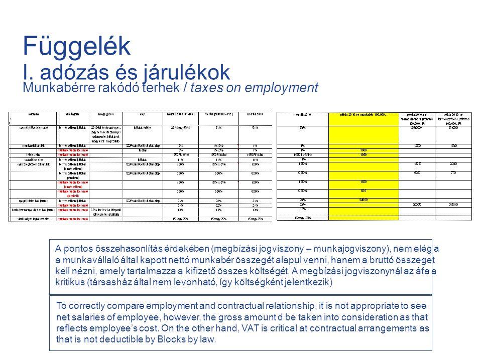 Függelék I. adózás és járulékok Munkabérre rakódó terhek / taxes on employment A pontos összehasonlítás érdekében (megbízási jogviszony – munkajogvisz