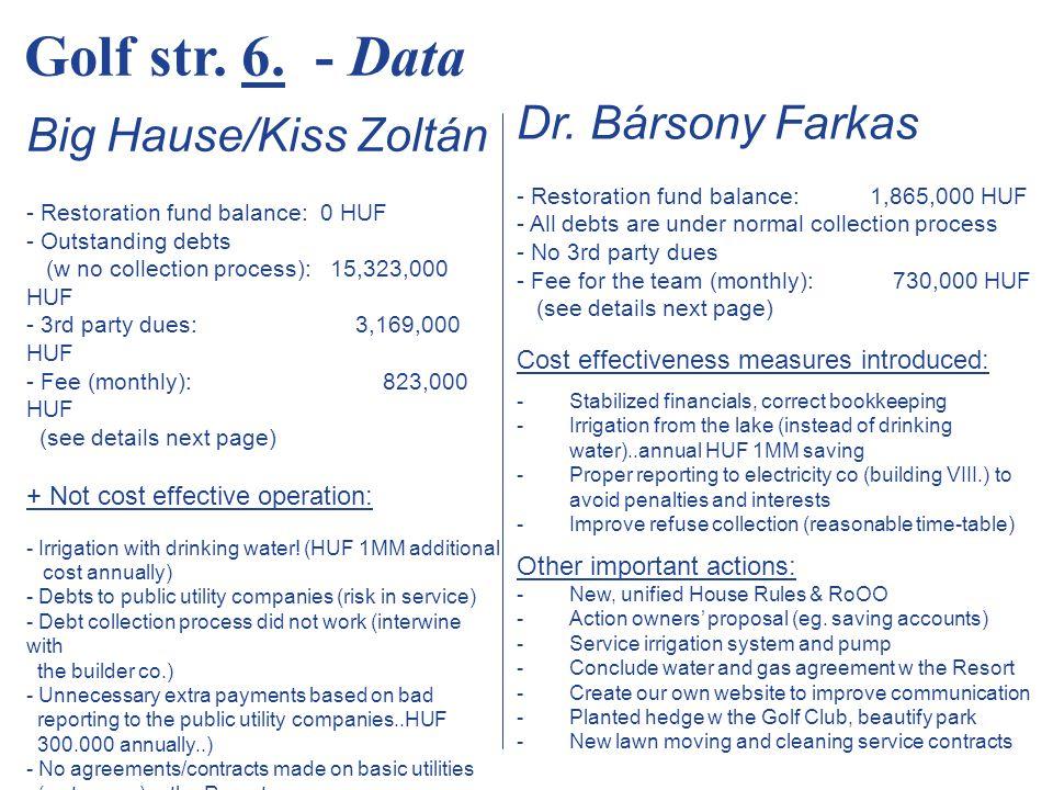 Bük, Golf u.6. Társasház (96 lakás) Közös képviselet havi költsége Big Hause/Kiss Zoltán Dr.