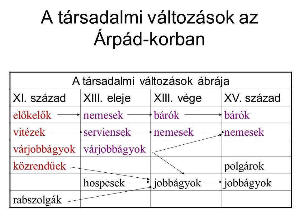 A társadalmi változások az Árpád-korban A társadalmi változások ábrája XI. századXIII. elejeXIII. végeXV. század előkelőknemesekbárók vitézekserviense