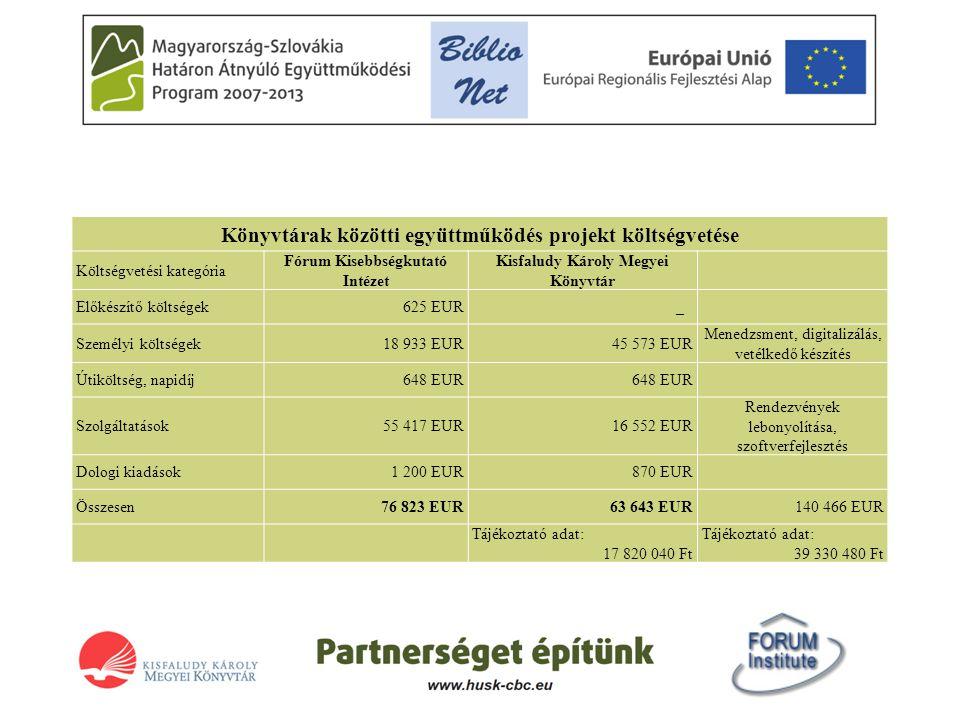 Könyvtárak közötti együttműködés projekt költségvetése Költségvetési kategória Fórum Kisebbségkutató Intézet Kisfaludy Károly Megyei Könyvtár Előkészítő költségek625 EUR _ Személyi költségek18 933 EUR45 573 EUR Menedzsment, digitalizálás, vetélkedő készítés Útiköltség, napidíj648 EUR Szolgáltatások55 417 EUR16 552 EUR Rendezvények lebonyolítása, szoftverfejlesztés Dologi kiadások1 200 EUR870 EUR Összesen76 823 EUR63 643 EUR140 466 EUR Tájékoztató adat: 17 820 040 Ft Tájékoztató adat: 39 330 480 Ft