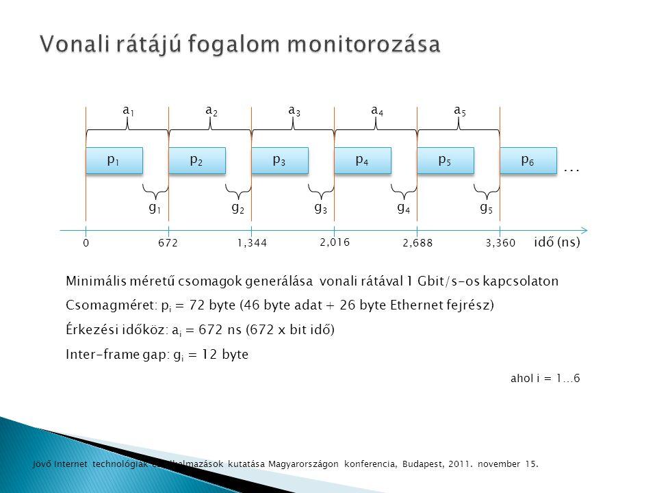 Minimális méretű csomagok generálása vonali rátával 1 Gbit/s-os kapcsolaton Csomagméret: p i = 72 byte (46 byte adat + 26 byte Ethernet fejrész) Érkez