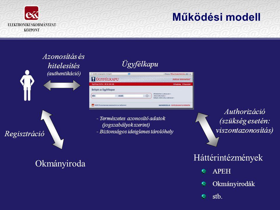Ügyfélkapu - Természetes azonosító adatok (jogszabályok szerint) - Biztonságos ideiglenes tárolóhely Működési modell Háttérintézmények APEH Okmányirod