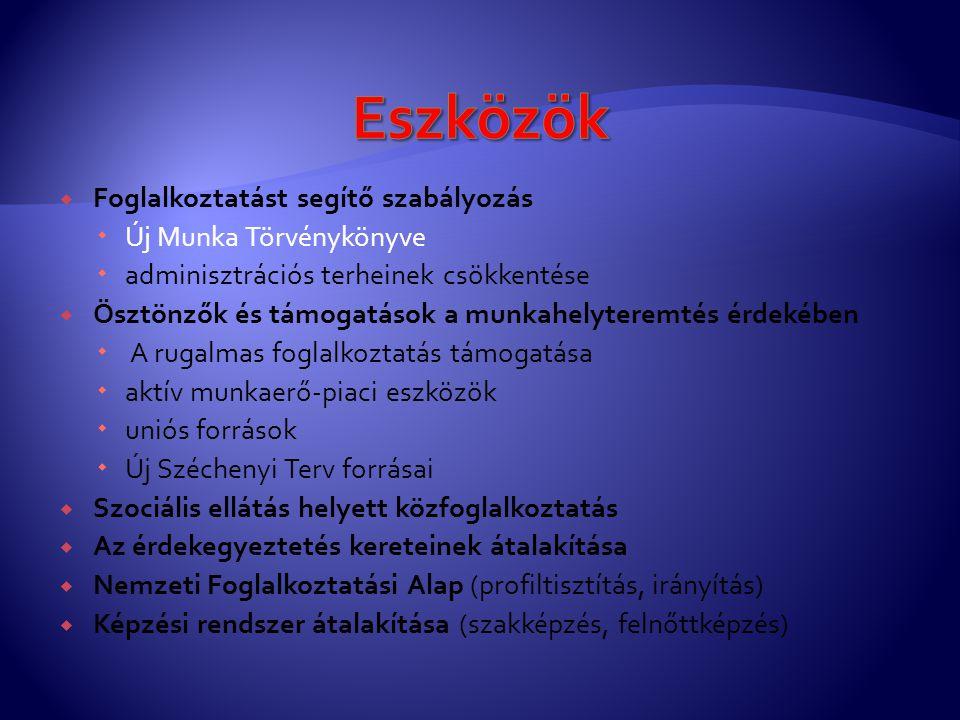 - T/4786.sz. törvényjavaslat -Benyújtva: 2011. 10.