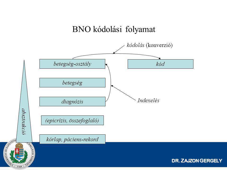 DR. Z AJZON G ERGELY BNO kódolási folyamat kórlap, páciens-rekord (epicrízis, összefoglaló) diagnózis betegség betegség-osztály kód absztrakció Indexe