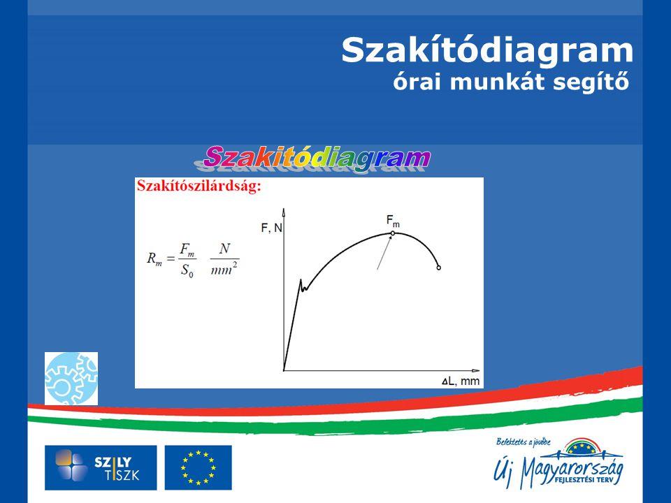 Szakítódiagram Jellegzetes szakítódiagramok Szabványos mérőszámok: Szilárdsági jellemzők: Felső folyáshatár: ahol S 0 a próbatest eredeti keresztmetszete Jellegzetes szakítódiagramok Alsó folyáshatár
