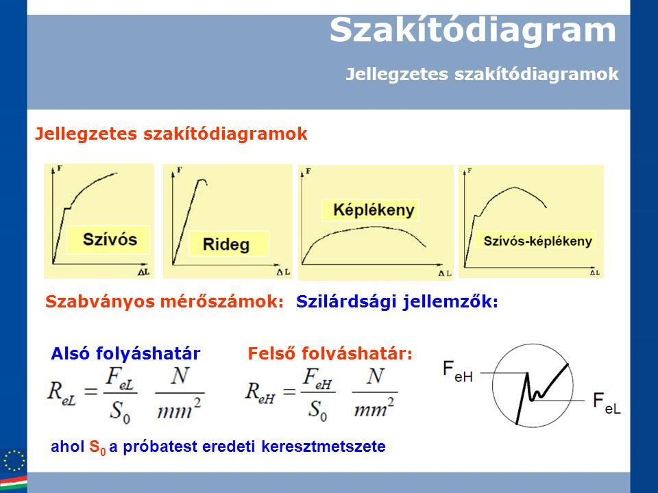 Szakítódiagram Jellegzetes szakítódiagramok Szabványos mérőszámok: Szilárdsági jellemzők: Felső folyáshatár: ahol S 0 a próbatest eredeti keresztmetsz
