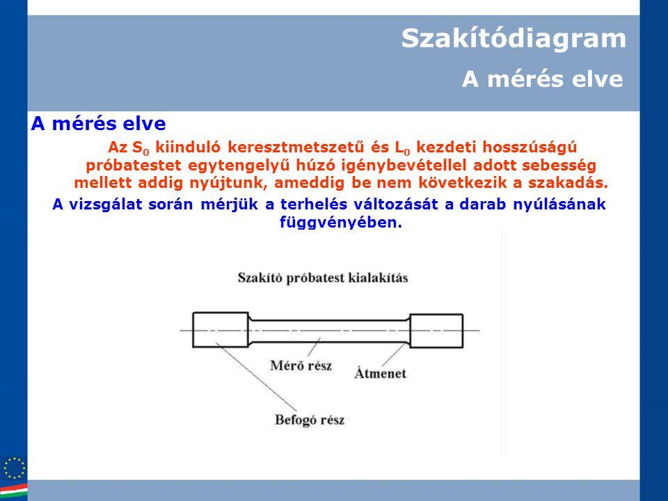 A tananyag felhasználásának minden joga a Szily Tiszk tulajdonában van.