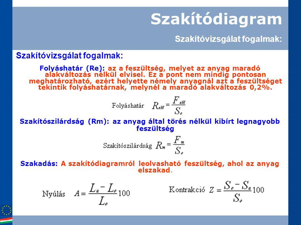 Szakítódiagram Kis széntartalmú szénacél szakítódiagramja: nevezetes pontjai 1.Szakítószilárdság, Rm.