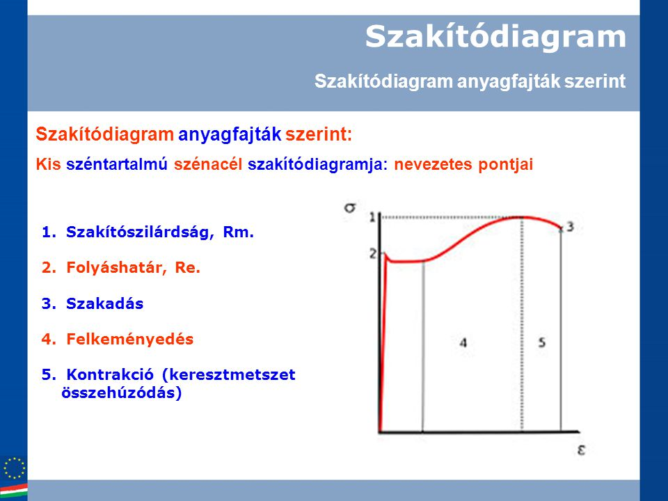 Szakítódiagram Kis széntartalmú szénacél szakítódiagramja: nevezetes pontjai 1.Szakítószilárdság, Rm. 2.Folyáshatár, Re. 3.Szakadás 4.Felkeményedés 5.