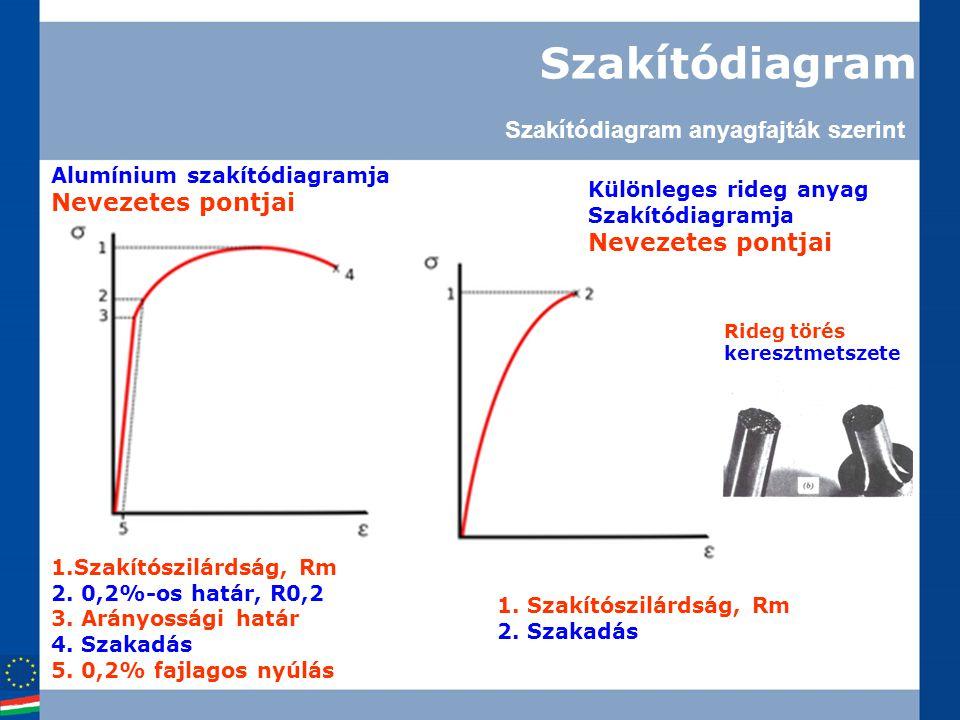 Szakítódiagram 1.Szakítószilárdság, Rm 2. 0,2%-os határ, R0,2 3. Arányossági határ 4. Szakadás 5. 0,2% fajlagos nyúlás Alumínium szakítódiagramja Neve