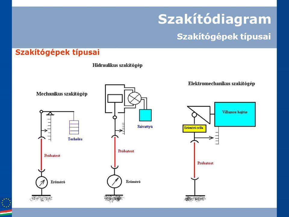 Szakítódiagram Szakítógépek típusai
