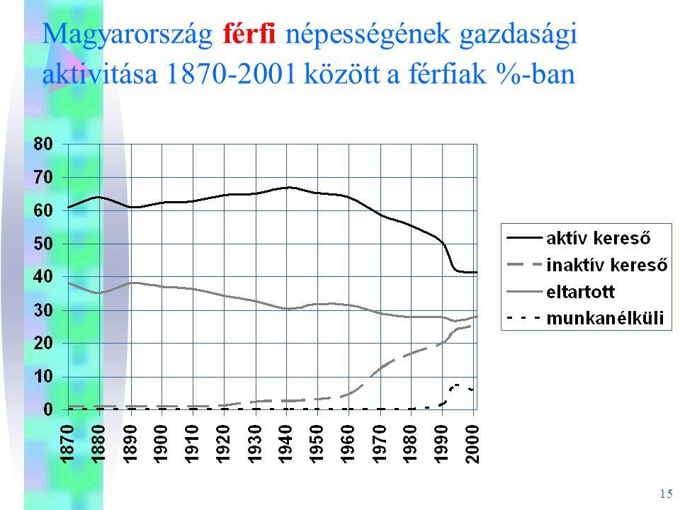 15 Magyarország férfi népességének gazdasági aktivitása 1870-2001 között a férfiak %-ban