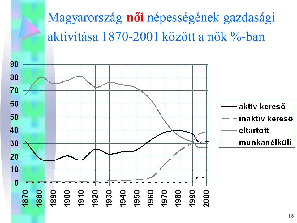 16 Magyarország női népességének gazdasági aktivitása 1870-2001 között a nők %-ban