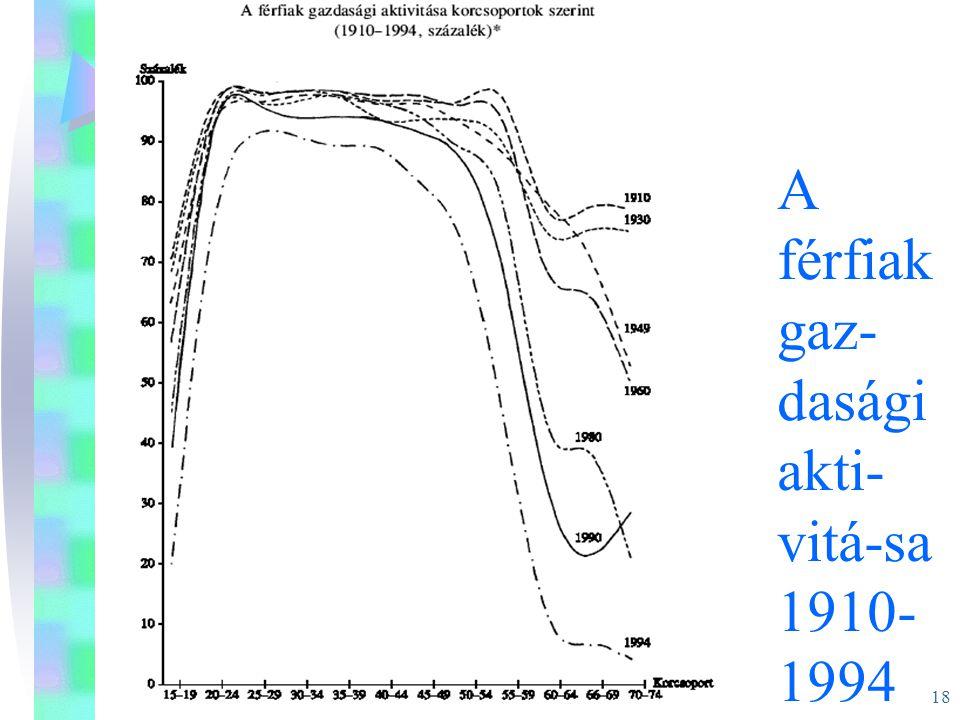 18 A férfiak gaz- dasági akti- vitá-sa 1910- 1994