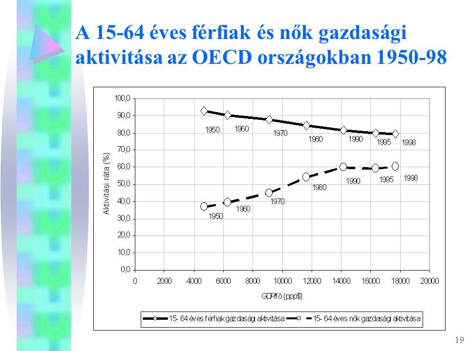 19 A 15-64 éves férfiak és nők gazdasági aktivitása az OECD országokban 1950-98