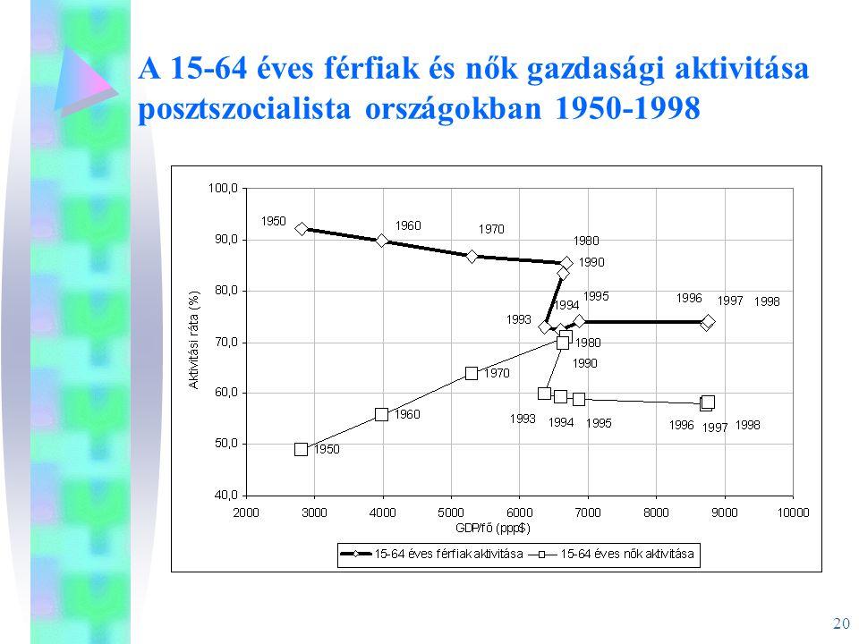 20 A 15-64 éves férfiak és nők gazdasági aktivitása posztszocialista országokban 1950-1998