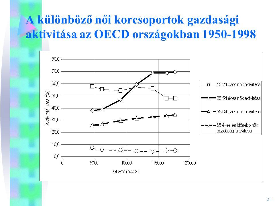 21 A különböző női korcsoportok gazdasági aktivitása az OECD országokban 1950-1998