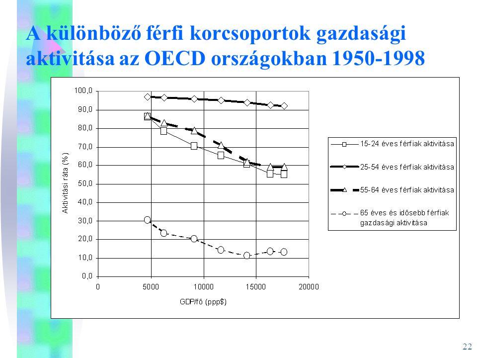22 A különböző férfi korcsoportok gazdasági aktivitása az OECD országokban 1950-1998
