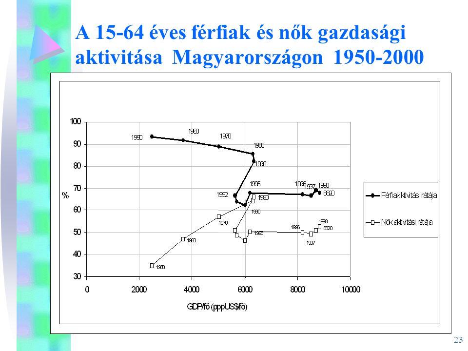 23 A 15-64 éves férfiak és nők gazdasági aktivitása Magyarországon 1950-2000