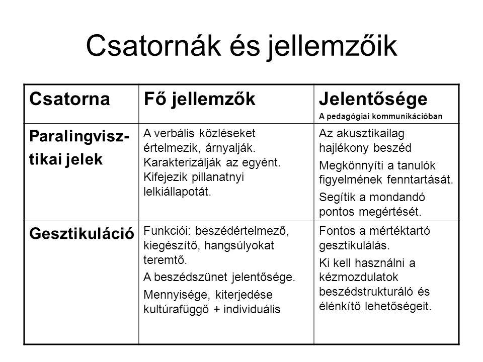 Csatornák és jellemzőik CsatornaFő jellemzőkJelentősége A pedagógiai kommunikációban Paralingvisz- tikai jelek A verbális közléseket értelmezik, árnya