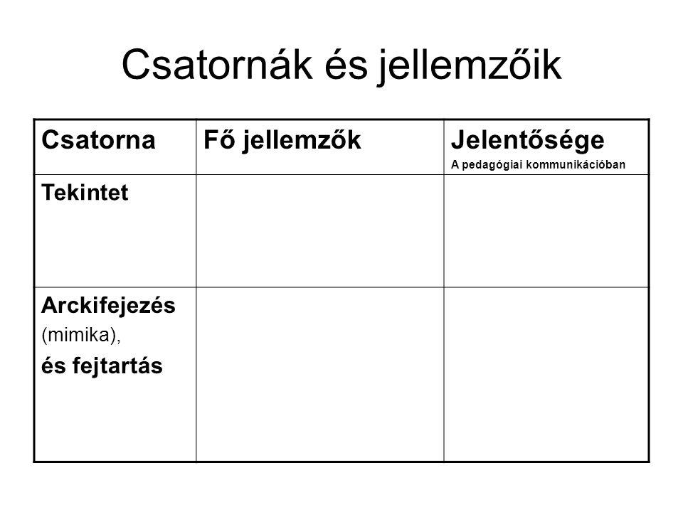 Csatornák és jellemzőik CsatornaFő jellemzőkJelentősége A pedagógiai kommunikációban Tekintet Arckifejezés (mimika), és fejtartás