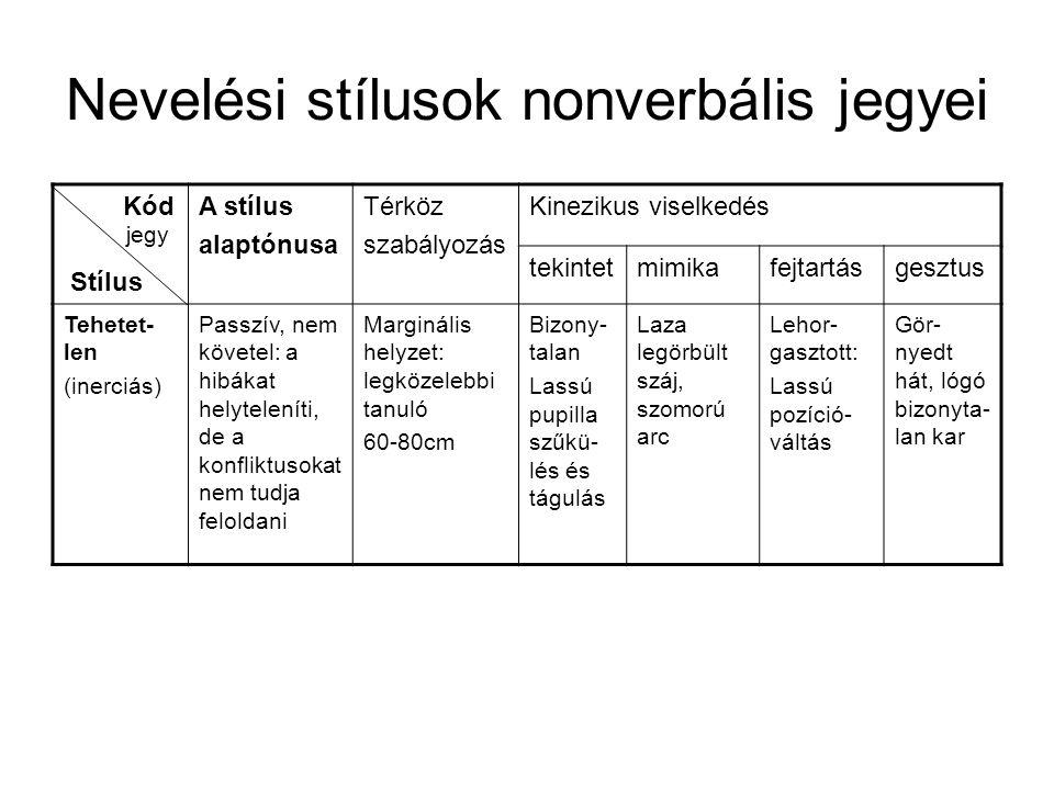 Nevelési stílusok nonverbális jegyei Kód Stílus A stílus alaptónusa Térköz szabályozás Kinezikus viselkedés tekintetmimikafejtartásgesztus Tehetet- le