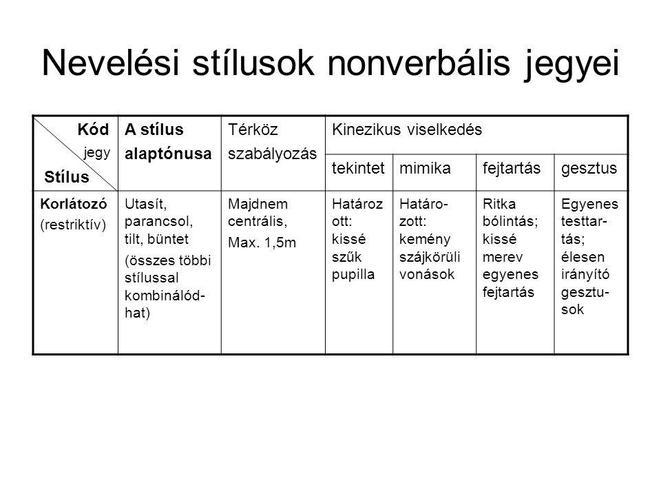 Nevelési stílusok nonverbális jegyei Kód Stílus A stílus alaptónusa Térköz szabályozás Kinezikus viselkedés tekintetmimikafejtartásgesztus Korlátozó (