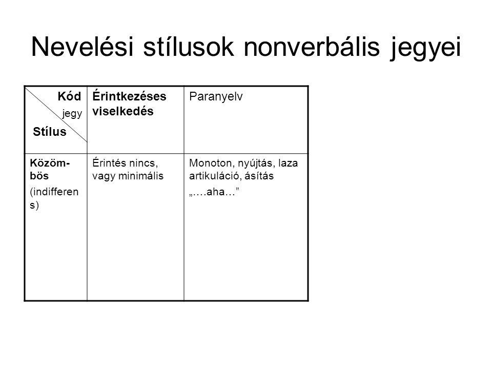 Nevelési stílusok nonverbális jegyei Kód Stílus Érintkezéses viselkedés Paranyelv Közöm- bös (indifferen s) Érintés nincs, vagy minimális Monoton, nyú