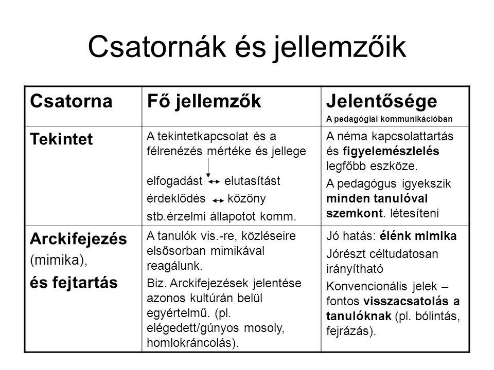Csatornák és jellemzőik CsatornaFő jellemzőkJelentősége A pedagógiai kommunikációban Tekintet A tekintetkapcsolat és a félrenézés mértéke és jellege e