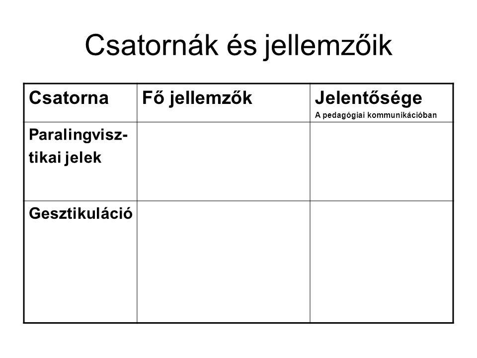 Csatornák és jellemzőik CsatornaFő jellemzőkJelentősége A pedagógiai kommunikációban Paralingvisz- tikai jelek Gesztikuláció