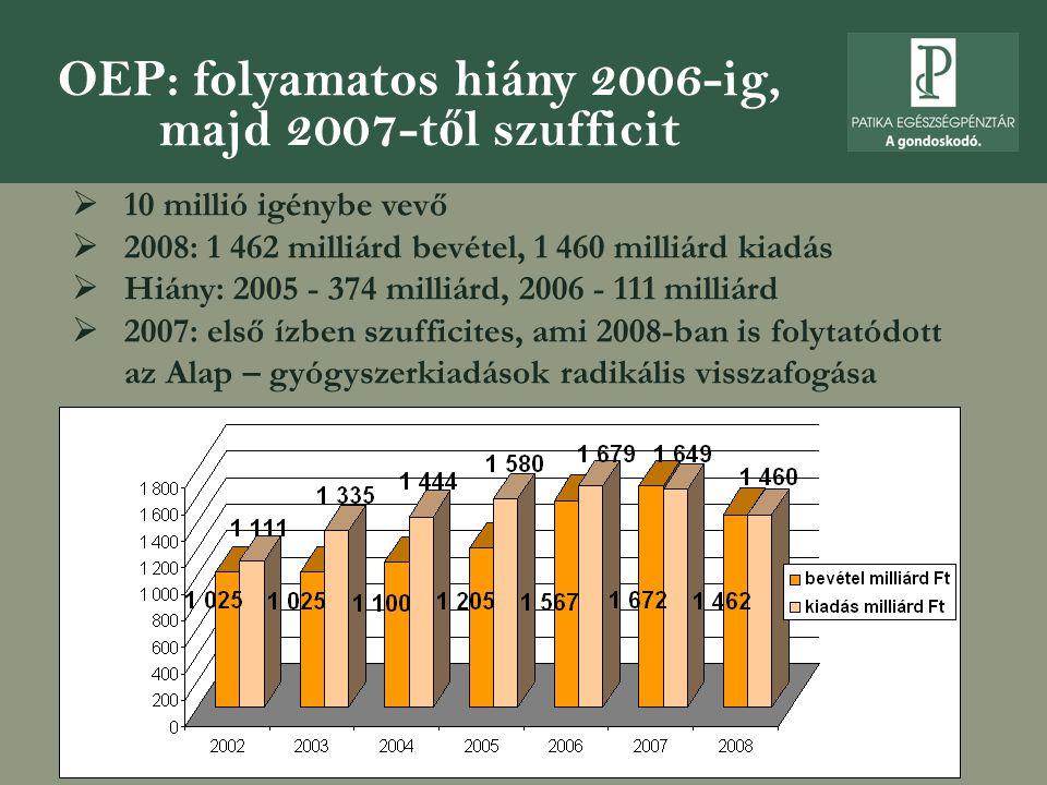 OEP: folyamatos hiány 2006-ig, majd 2007-t ő l szufficit  10 millió igénybe vevő  2008: 1 462 milliárd bevétel, 1 460 milliárd kiadás  Hiány: 2005 - 374 milliárd, 2006 - 111 milliárd  2007: első ízben szufficites, ami 2008-ban is folytatódott az Alap – gyógyszerkiadások radikális visszafogása