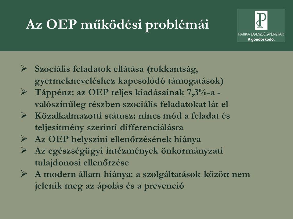 Az OEP működési problémái  Szociális feladatok ellátása (rokkantság, gyermekneveléshez kapcsolódó támogatások)  Táppénz: az OEP teljes kiadásainak 7,3%-a - valószínűleg részben szociális feladatokat lát el  Közalkalmazotti státusz: nincs mód a feladat és teljesítmény szerinti differenciálásra  Az OEP helyszíni ellenőrzésének hiánya  Az egészségügyi intézmények önkormányzati tulajdonosi ellenőrzése  A modern állam hiánya: a szolgáltatások között nem jelenik meg az ápolás és a prevenció