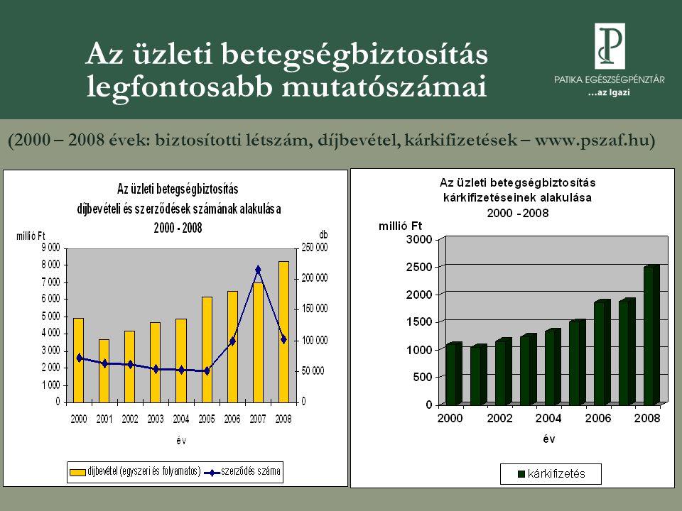 Az üzleti betegségbiztosítás legfontosabb mutatószámai (2000 – 2008 évek: biztosítotti létszám, díjbevétel, kárkifizetések – www.pszaf.hu)