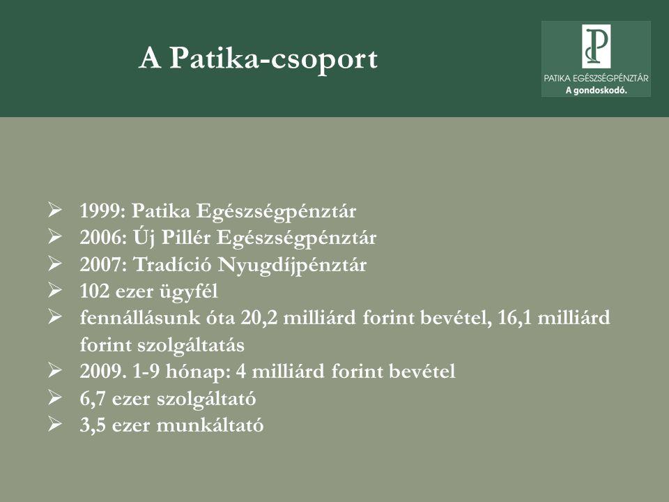 A Patika-csoport  1999: Patika Egészségpénztár  2006: Új Pillér Egészségpénztár  2007: Tradíció Nyugdíjpénztár  102 ezer ügyfél  fennállásunk óta 20,2 milliárd forint bevétel, 16,1 milliárd forint szolgáltatás  2009.