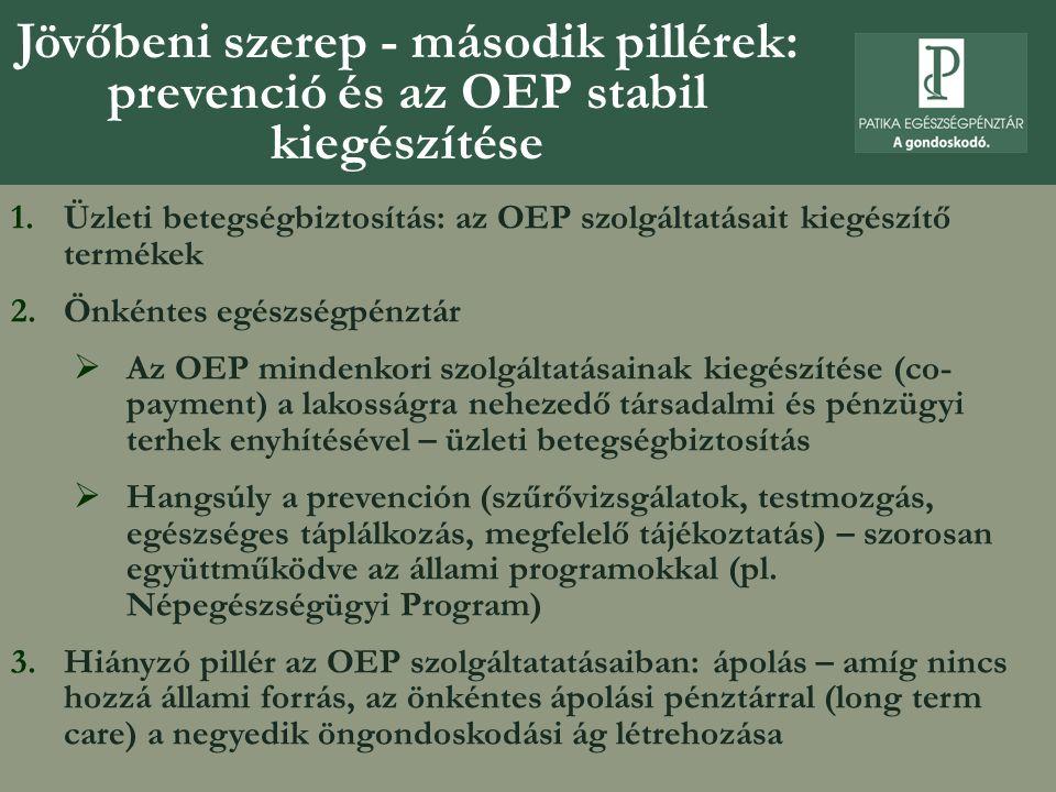 Jövőbeni szerep - második pillérek: prevenció és az OEP stabil kiegészítése 1.Üzleti betegségbiztosítás: az OEP szolgáltatásait kiegészítő termékek 2.Önkéntes egészségpénztár  Az OEP mindenkori szolgáltatásainak kiegészítése (co- payment) a lakosságra nehezedő társadalmi és pénzügyi terhek enyhítésével – üzleti betegségbiztosítás  Hangsúly a prevención (szűrővizsgálatok, testmozgás, egészséges táplálkozás, megfelelő tájékoztatás) – szorosan együttműködve az állami programokkal (pl.