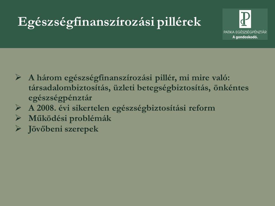 Egészségfinanszírozási pillérek  A három egészségfinanszírozási pillér, mi mire való: társadalombiztosítás, üzleti betegségbiztosítás, önkéntes egészségpénztár  A 2008.