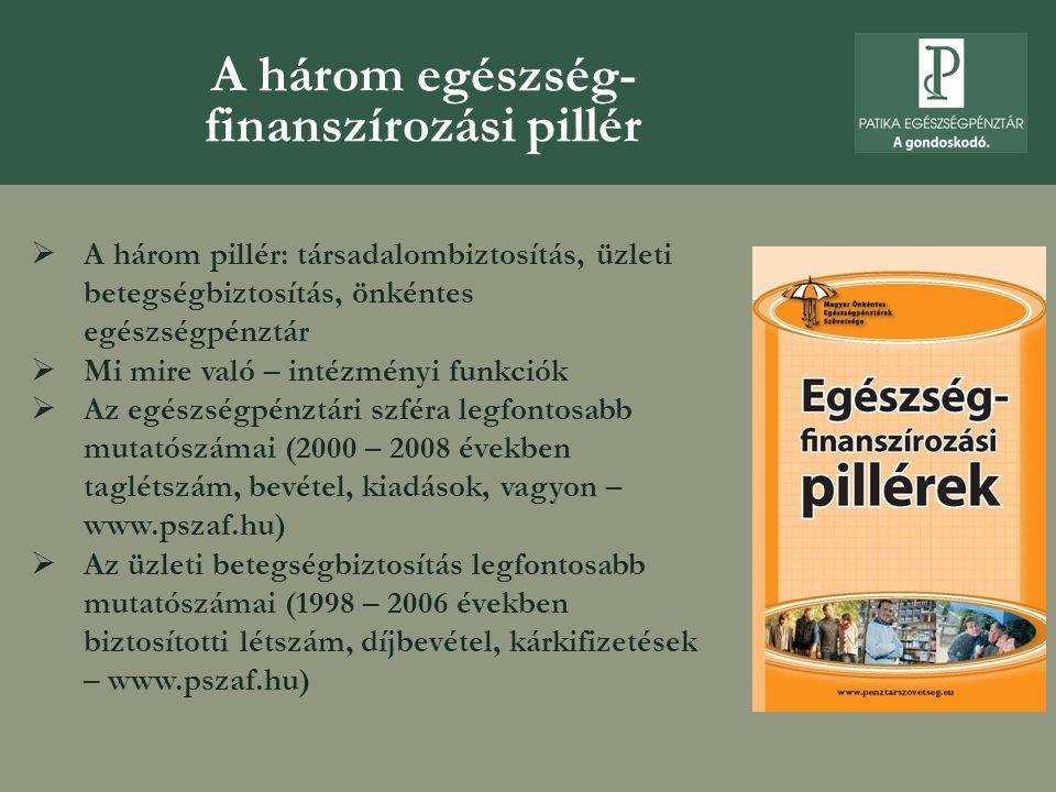 A három egészség- finanszírozási pillér  A három pillér: társadalombiztosítás, üzleti betegségbiztosítás, önkéntes egészségpénztár  Mi mire való – intézményi funkciók  Az egészségpénztári szféra legfontosabb mutatószámai (2000 – 2008 években taglétszám, bevétel, kiadások, vagyon – www.pszaf.hu)  Az üzleti betegségbiztosítás legfontosabb mutatószámai (1998 – 2006 években biztosítotti létszám, díjbevétel, kárkifizetések – www.pszaf.hu)