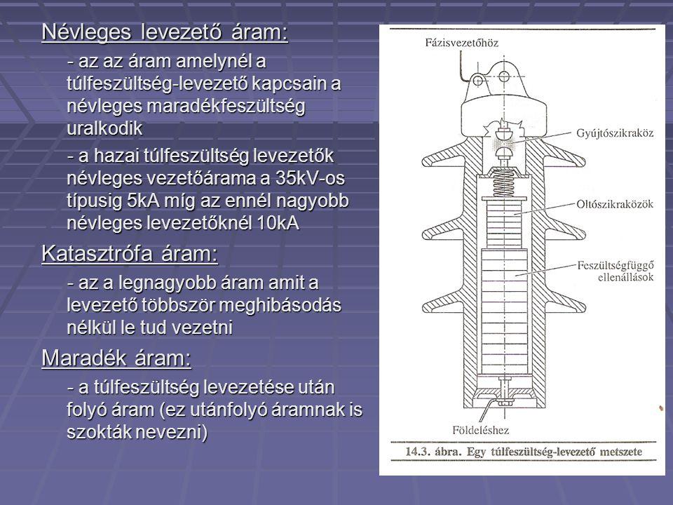 Névleges levezető áram: - az az áram amelynél a túlfeszültség-levezető kapcsain a névleges maradékfeszültség uralkodik - az az áram amelynél a túlfeszültség-levezető kapcsain a névleges maradékfeszültség uralkodik - a hazai túlfeszültség levezetők névleges vezetőárama a 35kV-os típusig 5kA míg az ennél nagyobb névleges levezetőknél 10kA - a hazai túlfeszültség levezetők névleges vezetőárama a 35kV-os típusig 5kA míg az ennél nagyobb névleges levezetőknél 10kA Katasztrófa áram: - az a legnagyobb áram amit a levezető többször meghibásodás nélkül le tud vezetni - az a legnagyobb áram amit a levezető többször meghibásodás nélkül le tud vezetni Maradék áram: - a túlfeszültség levezetése után folyó áram (ez utánfolyó áramnak is szokták nevezni) - a túlfeszültség levezetése után folyó áram (ez utánfolyó áramnak is szokták nevezni)