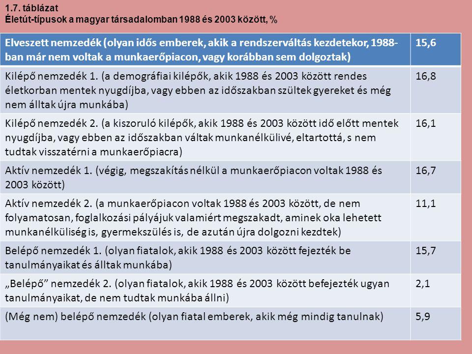 1.7. táblázat Életút-típusok a magyar társadalomban 1988 és 2003 között, % Elveszett nemzedék (olyan idős emberek, akik a rendszerváltás kezdetekor, 1