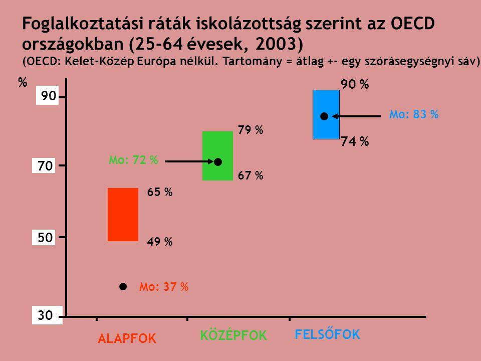30 90 50 70 65 % 49 % % Mo: 37 % ALAPFOK 79 % 67 % Mo: 72 % KÖZÉPFOK 90 % 74 % Mo: 83 % FELSŐFOK Foglalkoztatási ráták iskolázottság szerint az OECD országokban (25-64 évesek, 2003) (OECD: Kelet-Közép Európa nélkül.