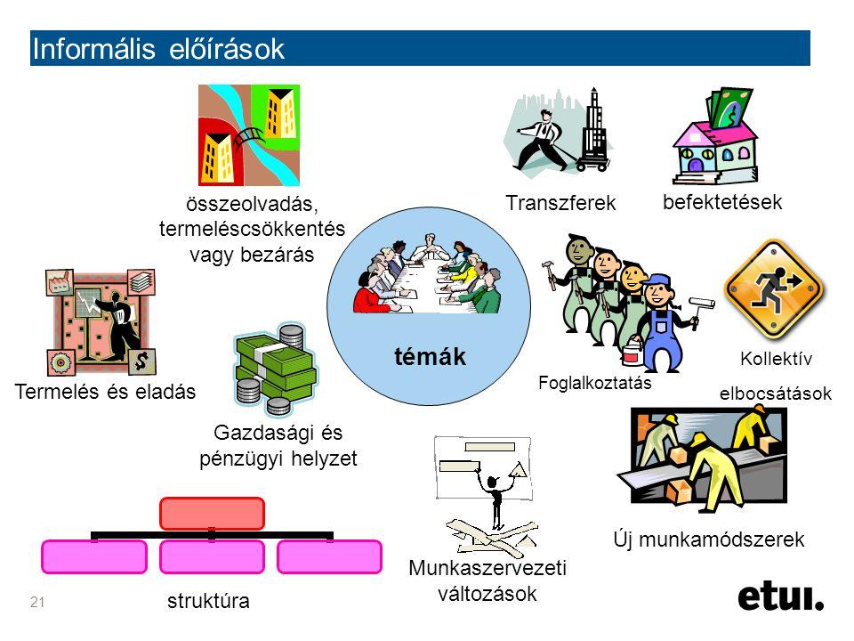 21 Informális előírások témák Termelés és eladás Gazdasági és pénzügyi helyzet struktúra összeolvadás, termeléscsökkentés vagy bezárás Kollektív elboc