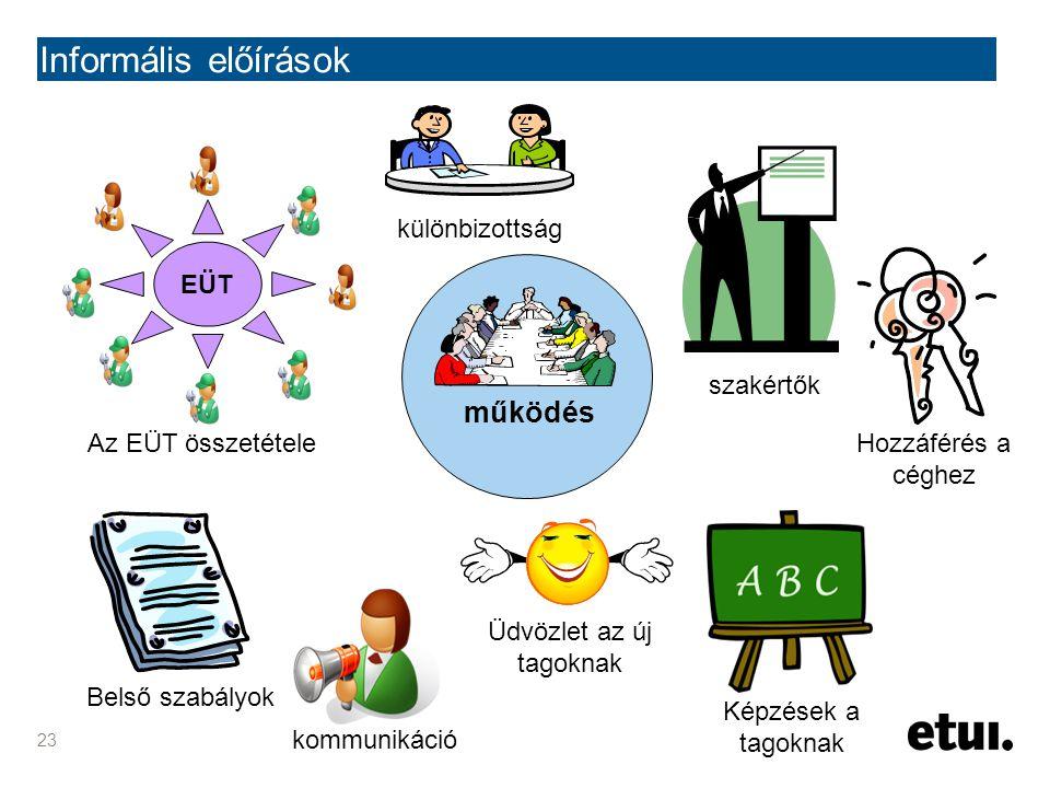 23 Informális előírások működés kommunikáció Üdvözlet az új tagoknak Belső szabályok EÜT Az EÜT összetétele Hozzáférés a céghez Képzések a tagoknak kü