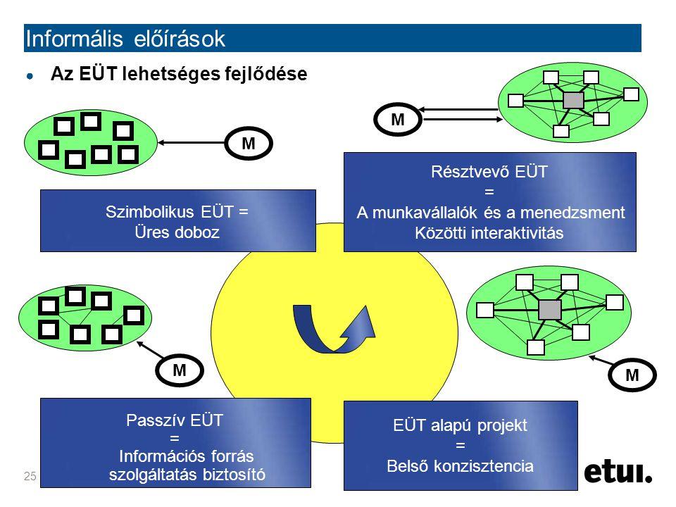 25 Informális előírások ● Az EÜT lehetséges fejlődése Szimbolikus EÜT = Üres doboz M Passzív EÜT = Információs forrás szolgáltatás biztosító M EÜT ala