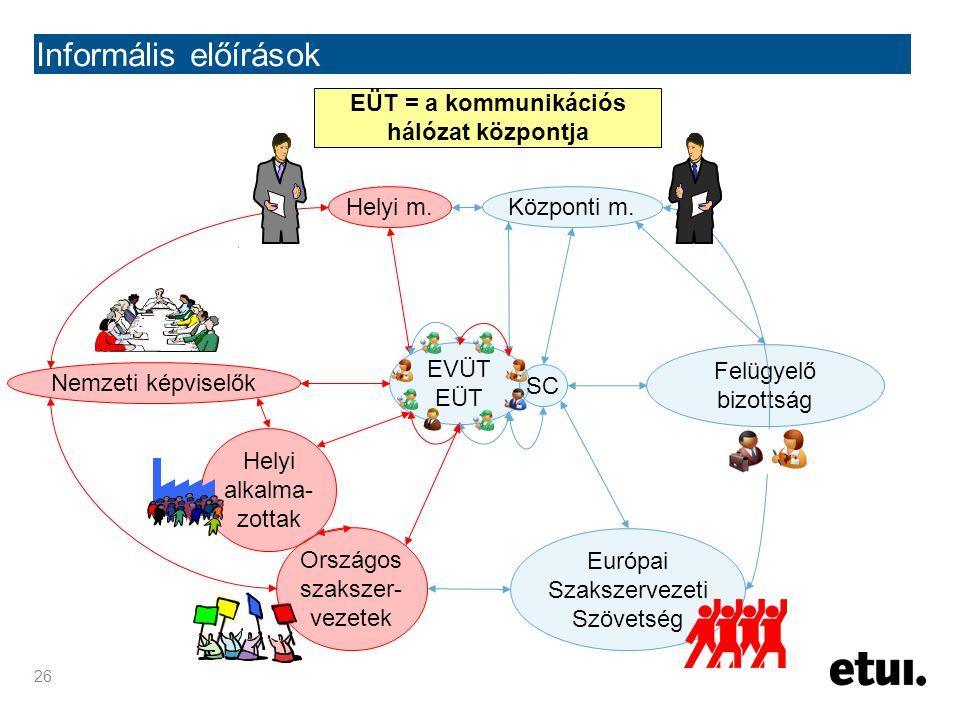 26 Informális előírások EVÜT EÜT SC Központi m.Helyi m. Nemzeti képviselők Helyi alkalma- zottak Országos szakszer- vezetek Európai Szakszervezeti Szö
