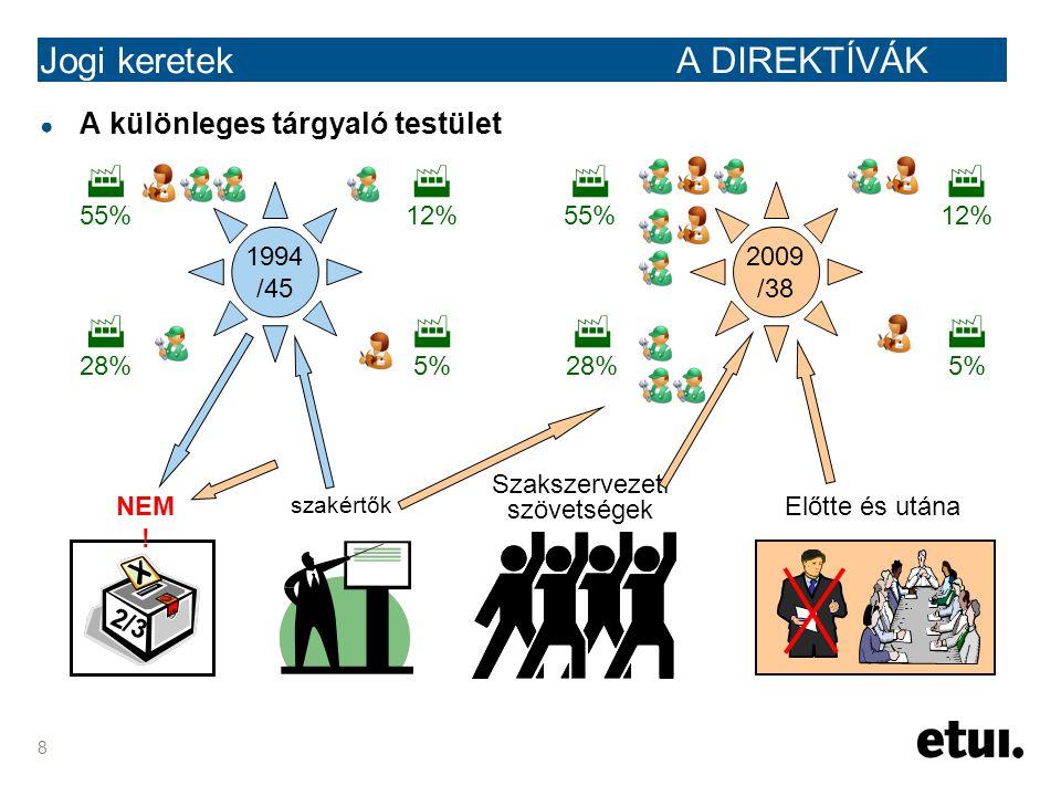 8 Jogi keretek A DIREKTÍVÁK ● A különleges tárgyaló testület 2009 /38 1994 /45  12%  5%  28%  55%  5%  12%  28%  55% 2/3 NEM ! szakértők Szaks