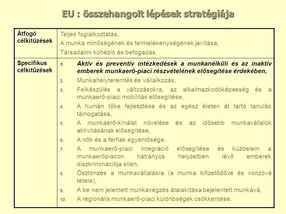 EU : összehangolt lépések stratégiája Átfogó célkitűzések Teljes foglalkoztatás, A munka minőségének és termelékenységének javítása, Társadalmi kohézió és befogadás.