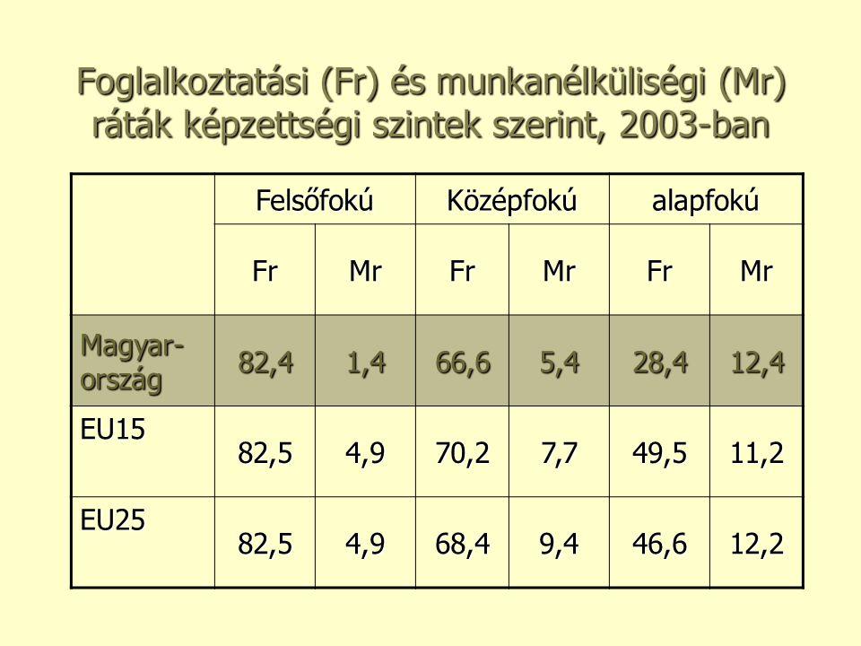 Foglalkoztatási (Fr) és munkanélküliségi (Mr) ráták képzettségi szintek szerint, 2003-ban FelsőfokúKözépfokúalapfokú FrMrFrMrFrMr Magyar- ország 82,41,466,65,428,412,4 EU15 82,54,970,27,749,511,2 EU25 82,54,968,49,446,612,2