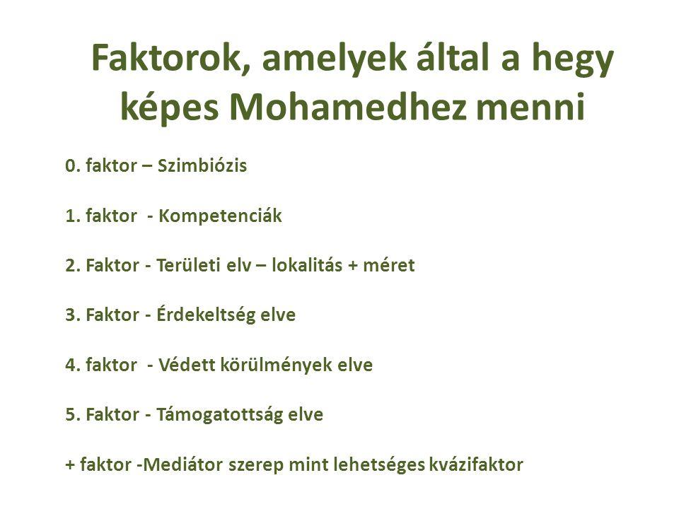 Faktorok, amelyek által a hegy képes Mohamedhez menni 0.