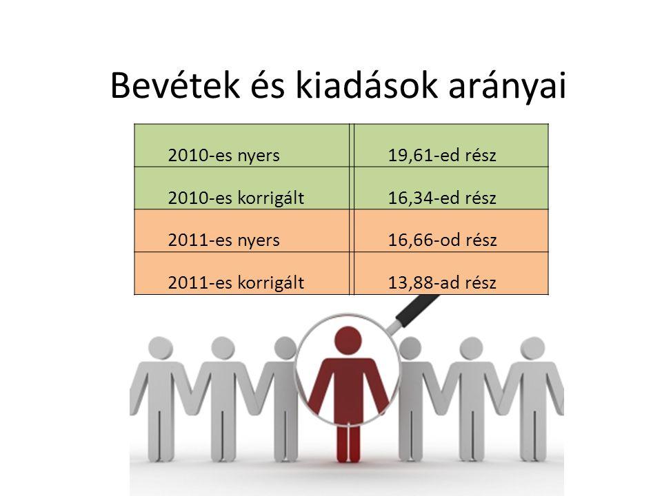 Bevétek és kiadások arányai 2010-es nyers 19,61-ed rész 2010-es korrigált 16,34-ed rész 2011-es nyers 16,66-od rész 2011-es korrigált 13,88-ad rész