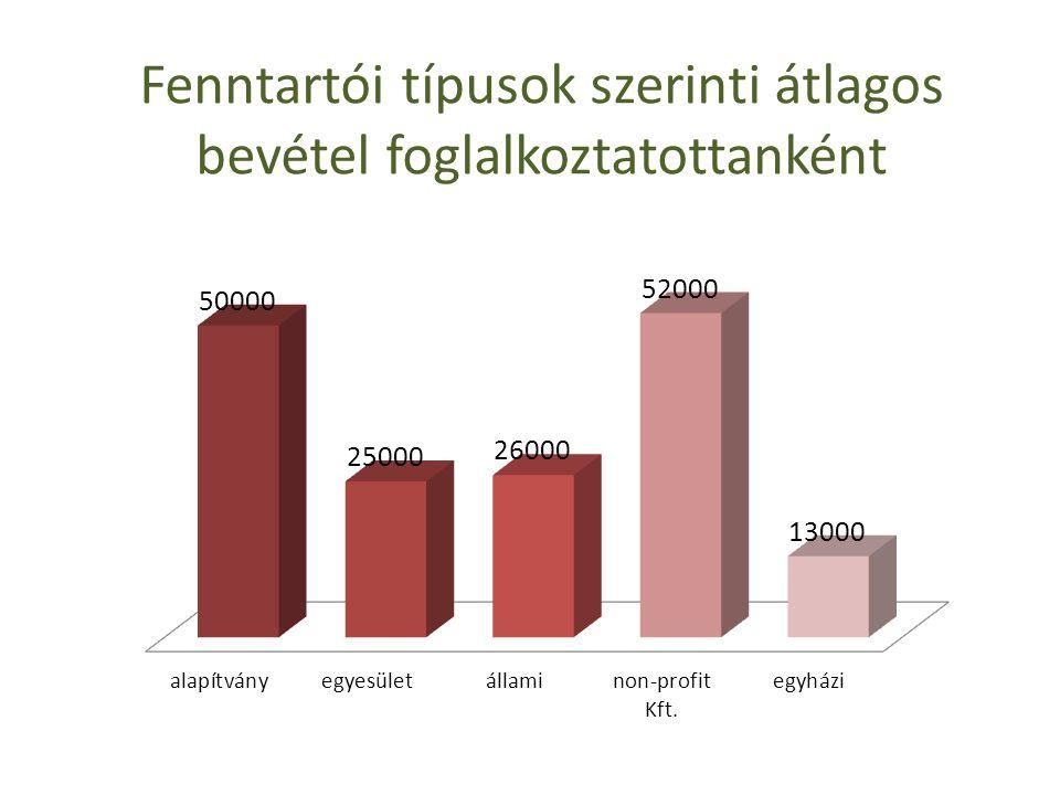 Fenntartói típusok szerinti átlagos bevétel foglalkoztatottanként